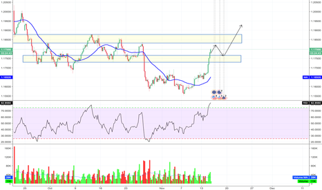 EURUSD: EURUSD - EXPECT CONSOLIDATION NEXT AND THEN MORE UP