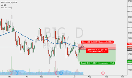 BIG: sell