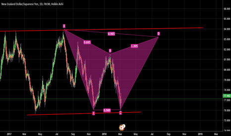 NZDJPY: NZD JPY LONG IDEA