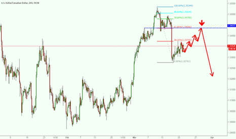 USDCAD: SELL  USDCAD AT 1.3436 AGAIN