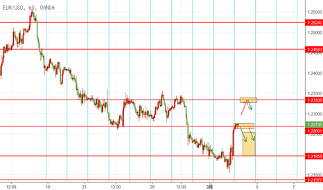 EURUSD: EUR 3.2 日内交易机会
