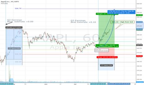 AAPL: 23 Hours To Go Before Bullseye