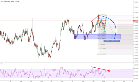 EURCAD: EURCAD: The fourth time to short
