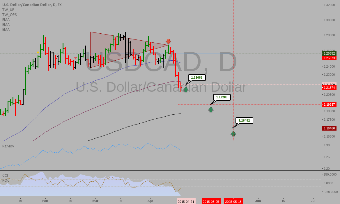 USDCAD: Mapping targets and reversal levels