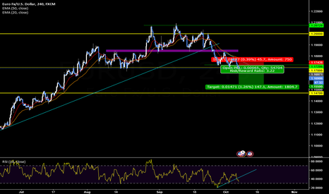 EURUSD: EUR/USD [4H] : Sell