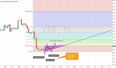 YPF: MOTNHLY TRIANGLE PATTERN