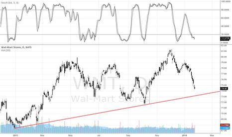 WMT: Walmart