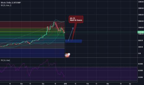 BTCUSD: Possible AB=CD pattern on Bitcoin/Dollar