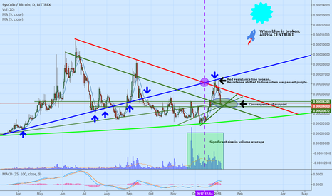 SYSBTC: SYS holds potential for explosive parabolic gain
