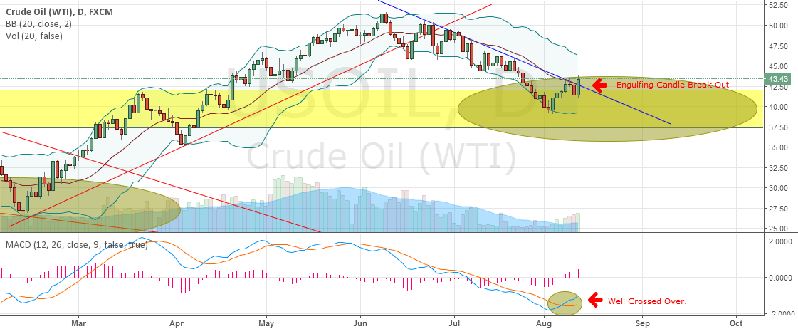 OIL - BREAK OUT TO THE UPSIDE