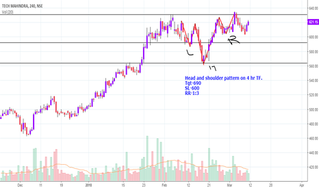 TECHM: Head and Shoulder Pattern