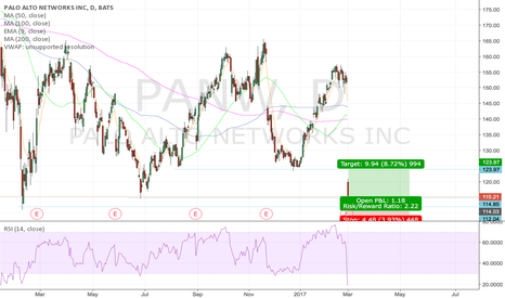 PANW: PAWN Dead Cat Bounce