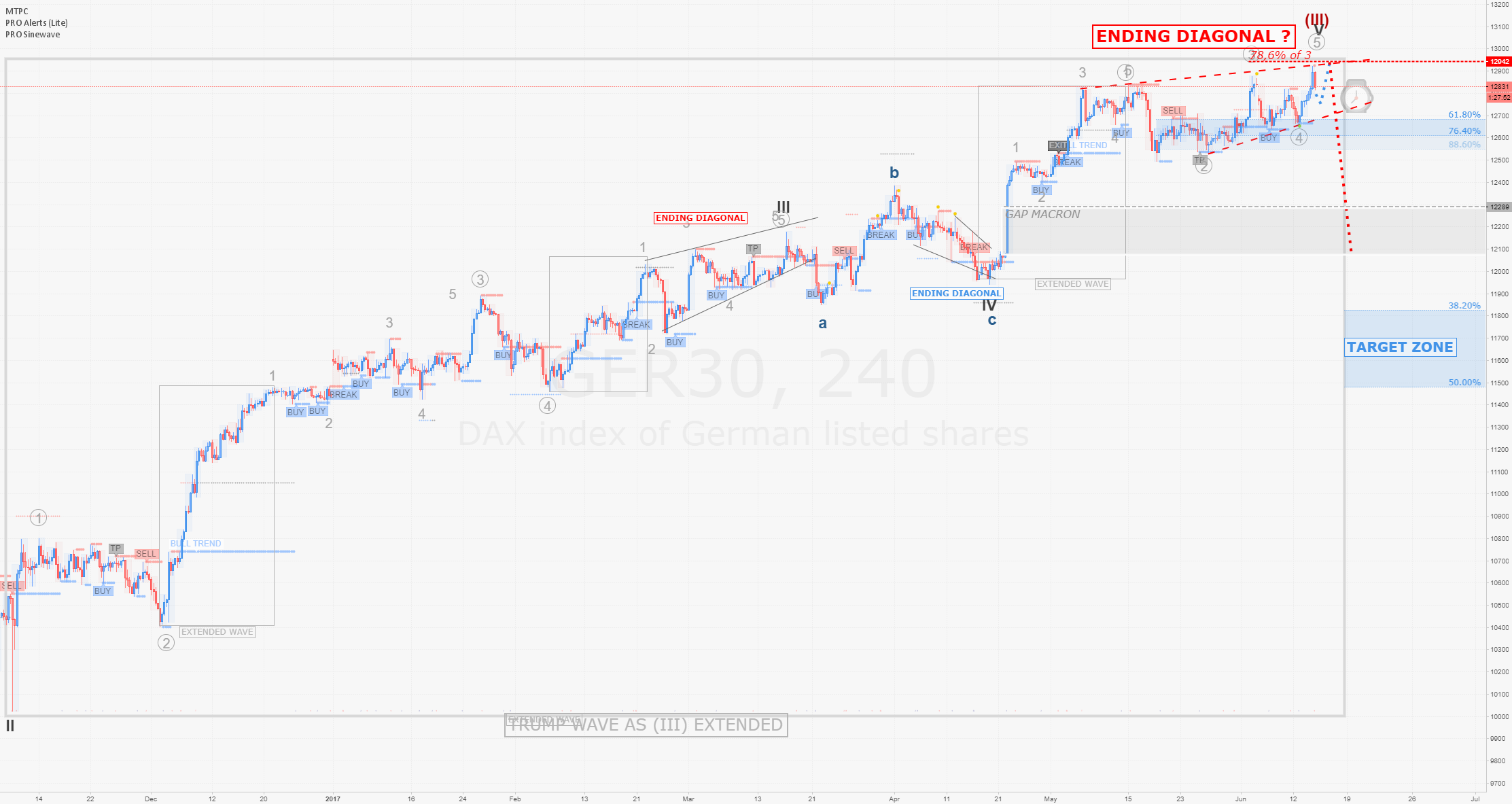 DAX / H4 : Ending Diagonal to terminate wave 5 ?