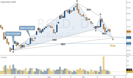 RGLD: Royal Gold (RGLD) Bullish Gartley pattern