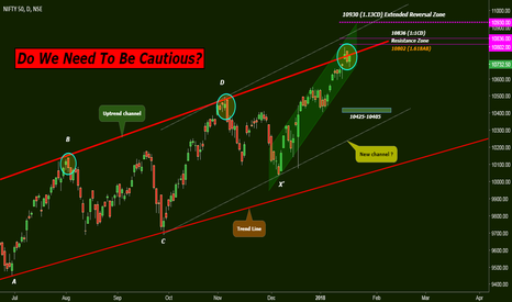 NIFTY: Do We Need To Be Cautious ?