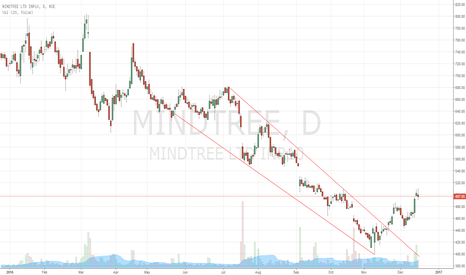MINDTREE: Falling Wedge in Mind Tree