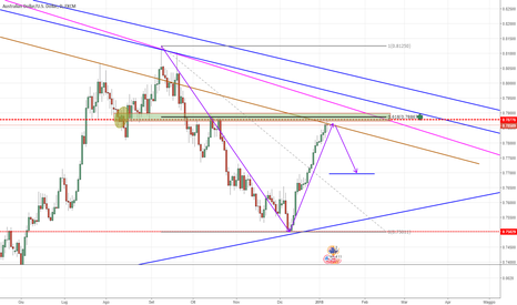AUDUSD: AUD/USD Analisi DAILY con varie concomitanze