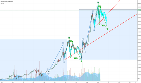 BTCUSD: BTC similarity