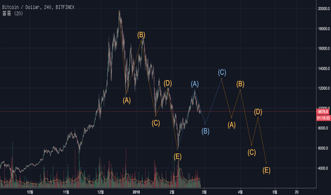 BTCUSD: Prediction for BTC chart future after.