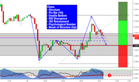 GBPUSD: Sterlin sets up for a relief rally