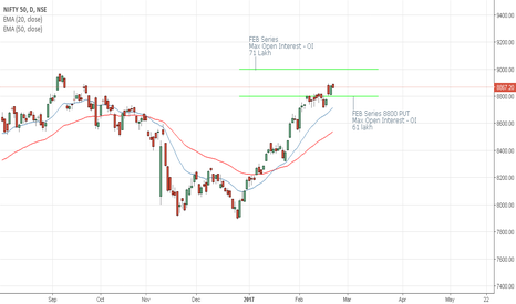 NIFTY: Nifty Put/call Ratio Open Interest  - Educational Series 5