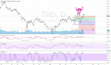 THD: MSCI thailand (represent)
