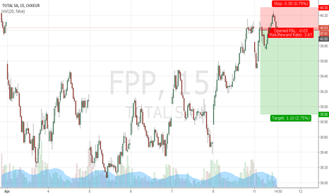 FP: SHORT FP (TOTAL) intraday