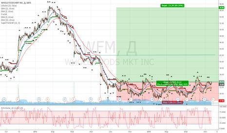 WFM: WMT: Выход из диапазона.