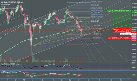 NEOUSD: NEOUSD - Wait to long on confirmation or short to the bottom