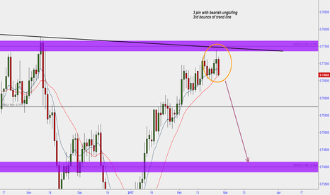 AUDUSD: aud usd ready to fall out the sky
