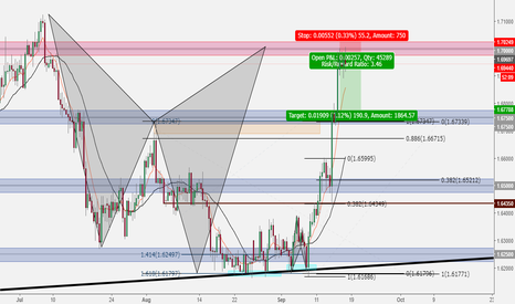 GBPAUD: Bearish Shark Pattern Pullback??