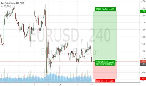 EURUSD: Buy EURUSD at market open