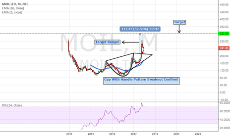 MOIL: MOIL Ltd Cup With Handle Pattern!