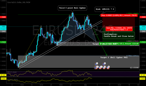 EURUSD: A Pattern Biased Trade Setup for a sell/short opportunity.