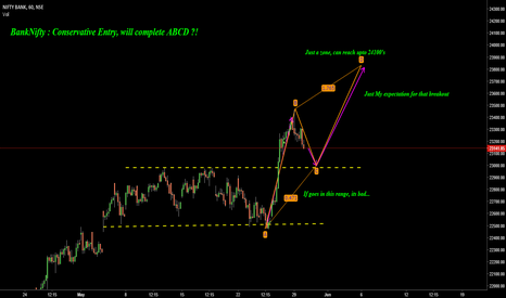 BANKNIFTY: BankNifty : Conservative Entry, will finish ABCD ?!