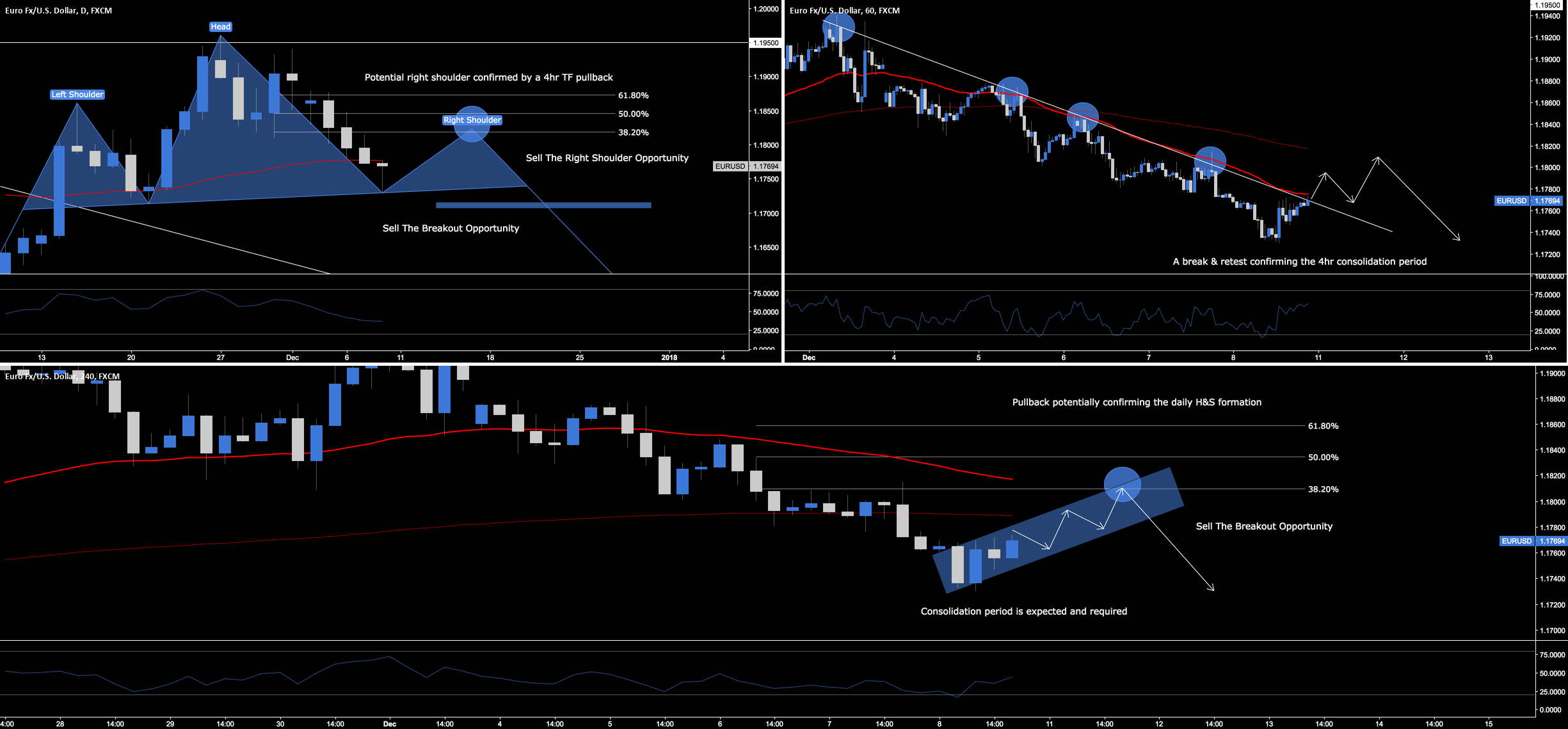 EUR.USD - Head & Shoulders Formation