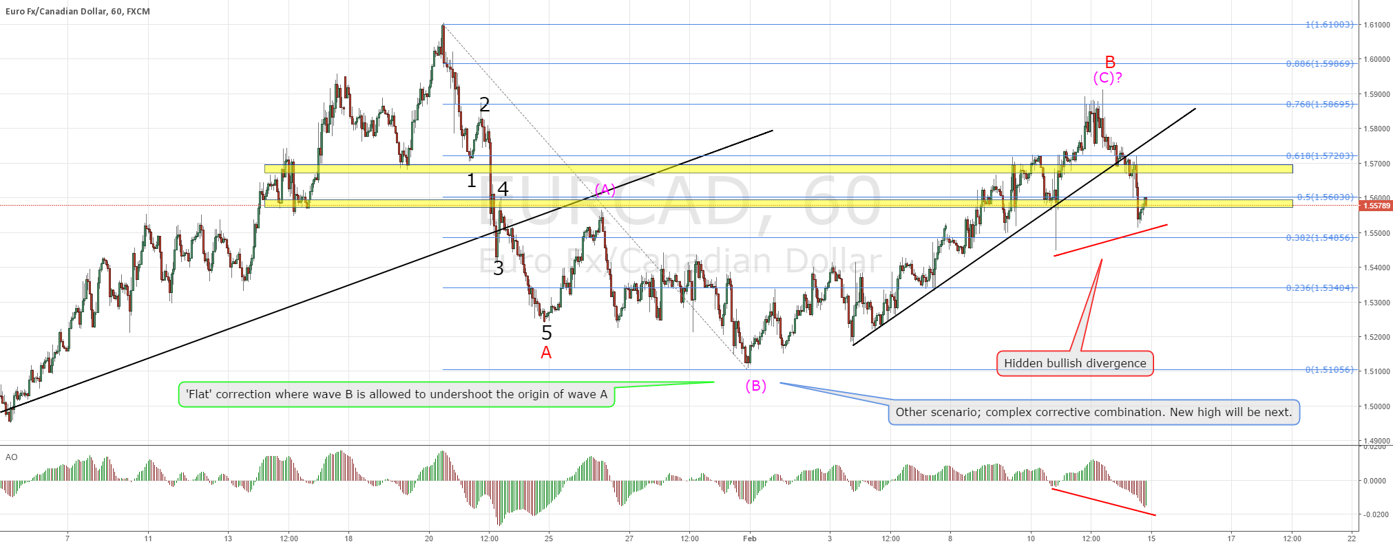 EURCAD short term/long term trade opportunity