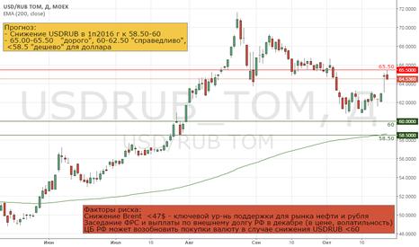 USDRUB_TOM: Ставка на укрепление рубля в 1п2016 г