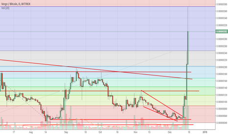 XVGBTC: XVG ath attempt succeeded, hit the FIB 1.618 and back from there