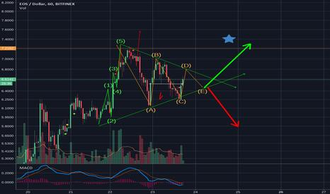 EOSUSD: if the trend break the triangle eos will moon