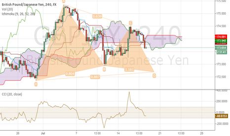 GBPJPY: still on down move