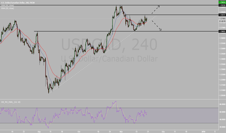 USDCAD: USDCAD 2 Possible Scenario