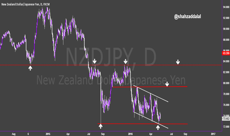 NZDJPY: NZDJPY : Carving bullish channel near weekly bottom