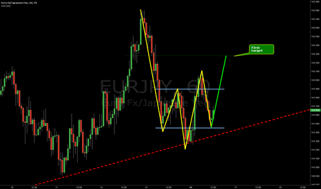 EURJPY: Might be good for quick pips