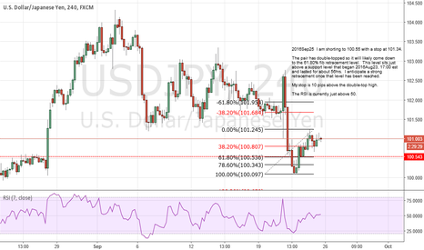 USDJPY: I am shorting to 100.55 with a stop at 101.34.