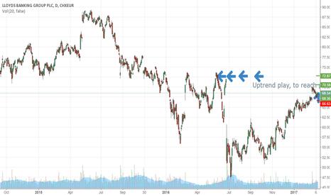 LLOYL: Buy to prior high