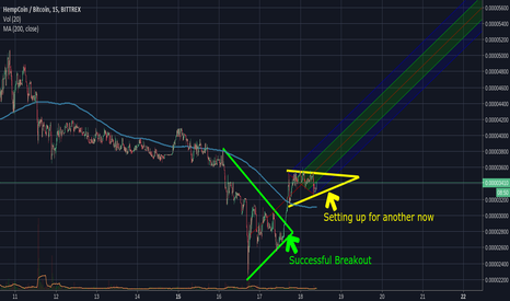 THCBTC: THC looking to breakout already!