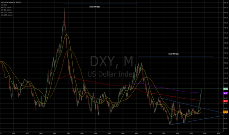 DXY: DXY closing in 100