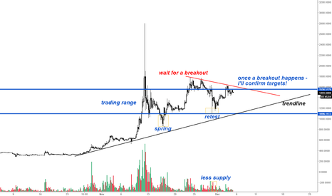 BCHUSD: Bitcoin Cash - wait for a breakout!
