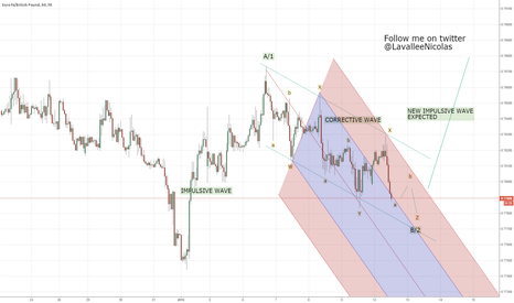EURGBP: EURGBP short term- end of retracement expected